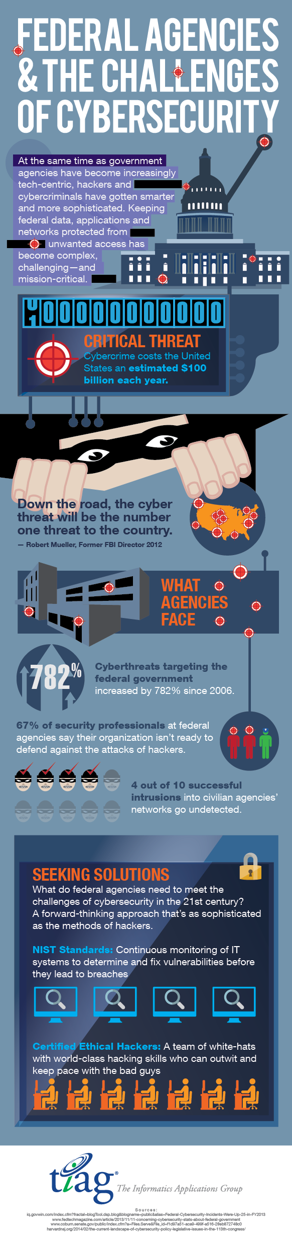 Infographic: Federal agencies and the challenges of cybersecurity